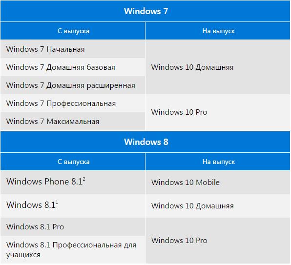 Обновление с Windows 7-8-8.1